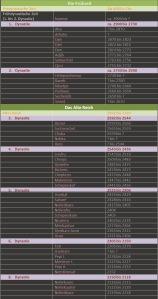 Tabelle Dynastien